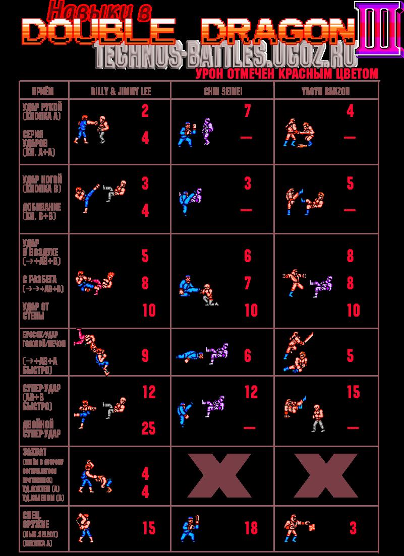 http://technos-battles.ucoz.ru/Secrets/Double_Dragon_III-skills.png